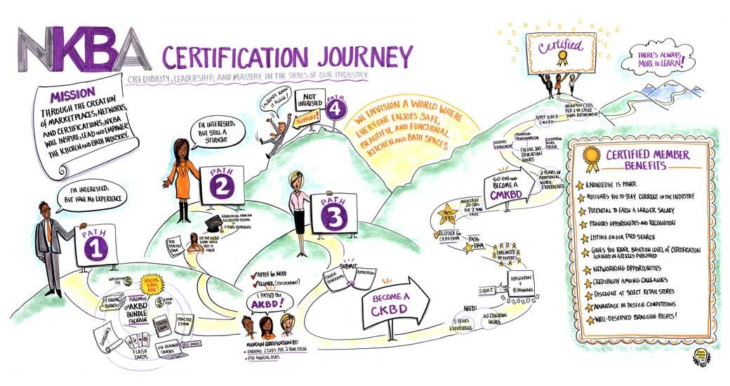 NKBA Certification Journey